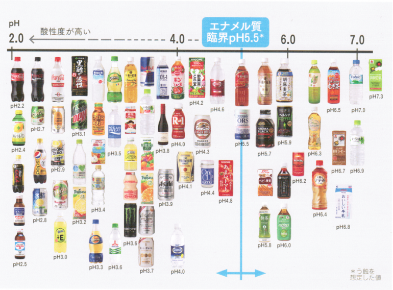 冷たい飲み物には酸の強い物が多い 酸蝕症(歯が溶ける)