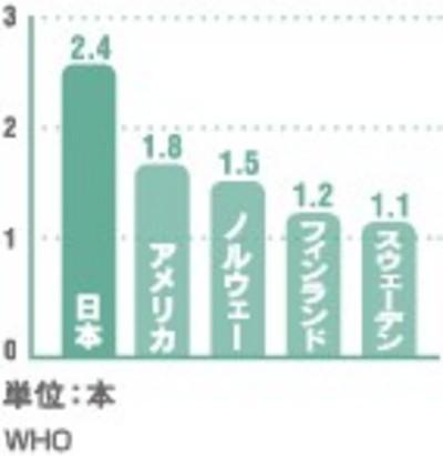 各国の一人平均のむし歯の経験歯数